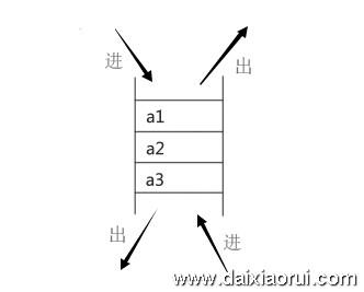 redis链表list类型