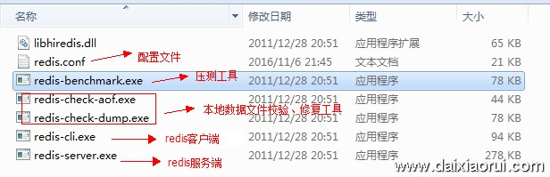windows版本redis目录文件说明